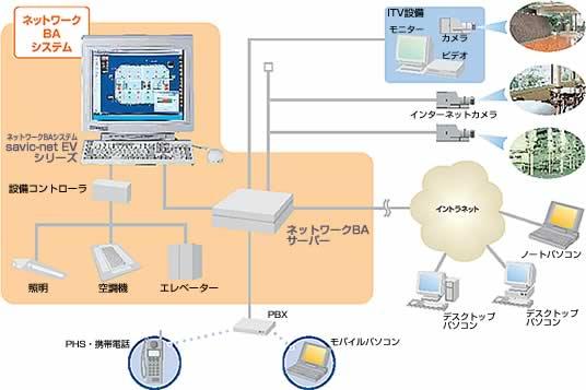 ネットワークBAサーバー